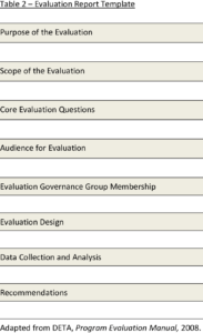 Presents A Template For The Evaluation Report. The Report inside Template For Evaluation Report