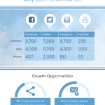Social Media Monthly Report In Social Media Weekly Report Template